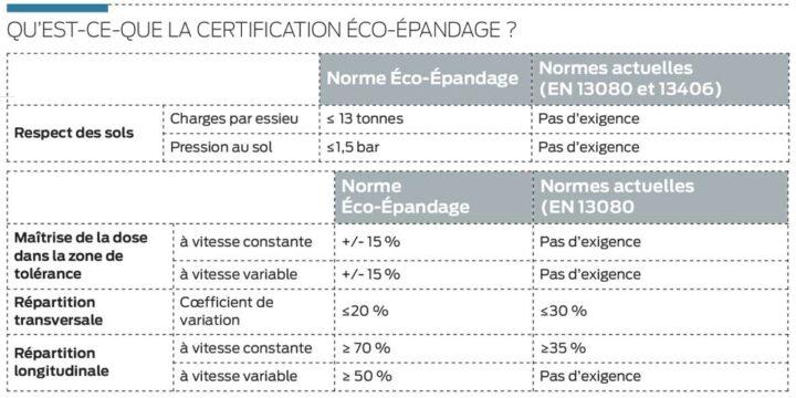 certif-eco-epandage