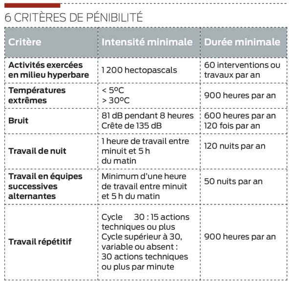 criteres-penibilite
