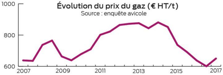 evolution-prix-gaz