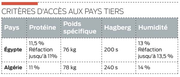pays-tiers-cereales