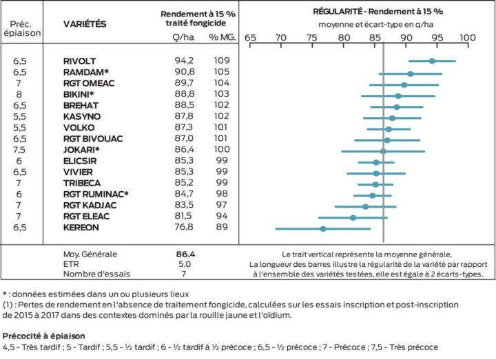 Regroupement France -  Arvalis 2018 des variétés de triticale.