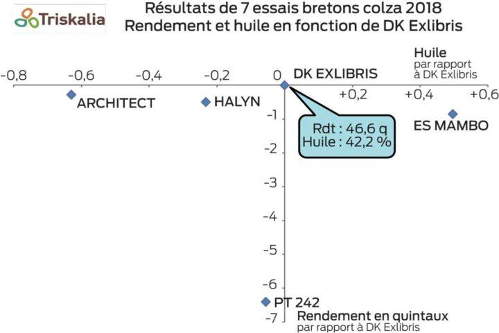 resultat-essais-colza