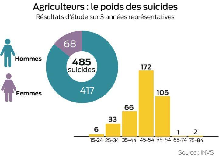 graph-suicide-agricole