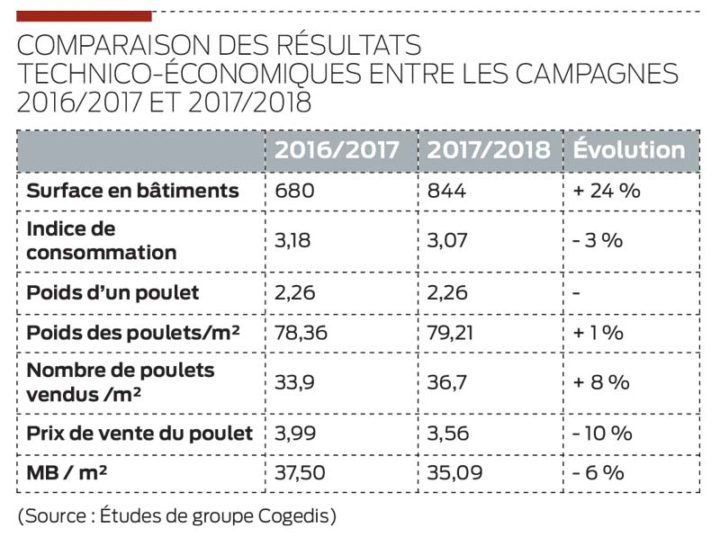 resultats-volaille