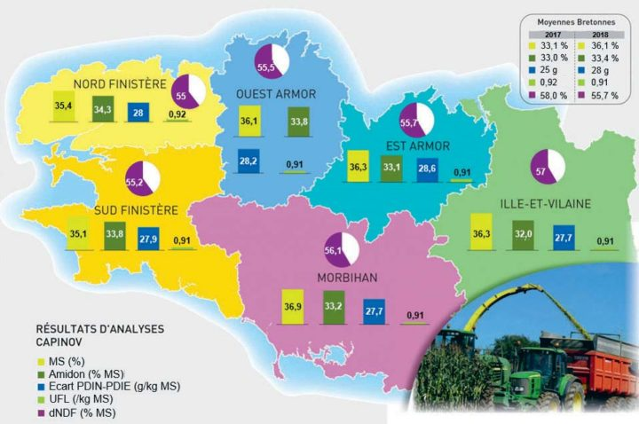 Profil des maïs ensilages en 2018 (analyses Capinov) : des maïs plus secs, moins digestibles et moins riches en protéines.