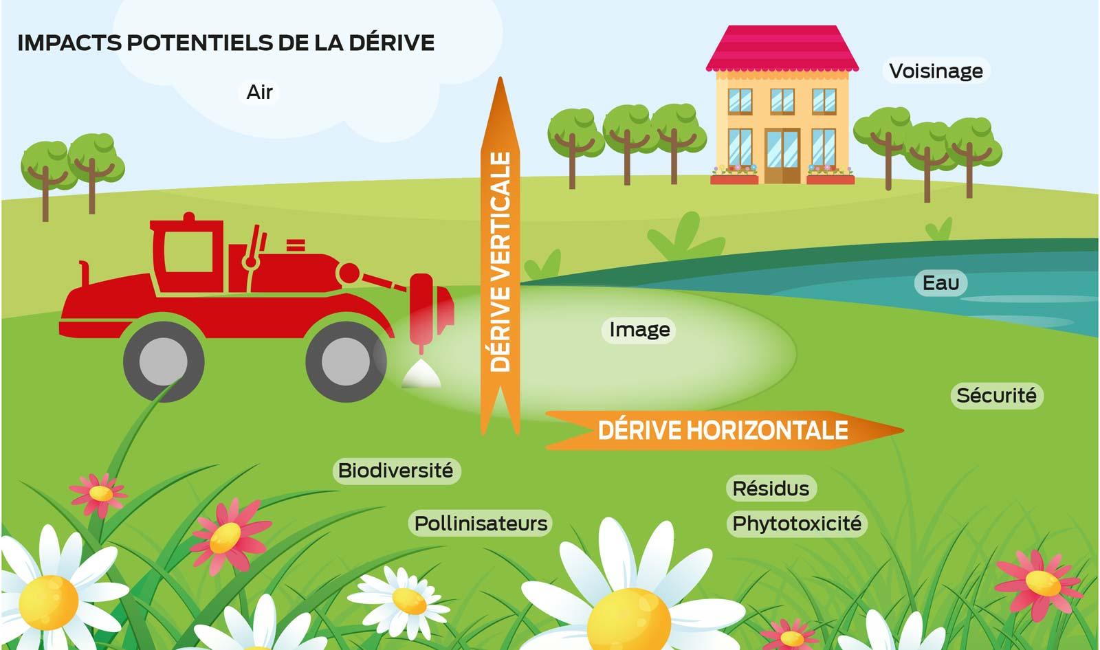 derive-pulverisation-desherbage