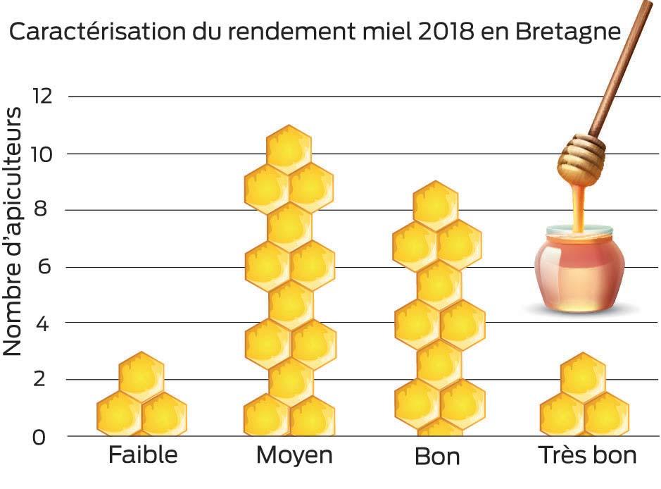 18 20 kg de miel en moyenne par ruche journal paysan breton. Black Bedroom Furniture Sets. Home Design Ideas
