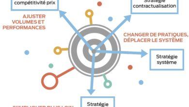 Photo of Une stratégie sur-mesure et cohérente