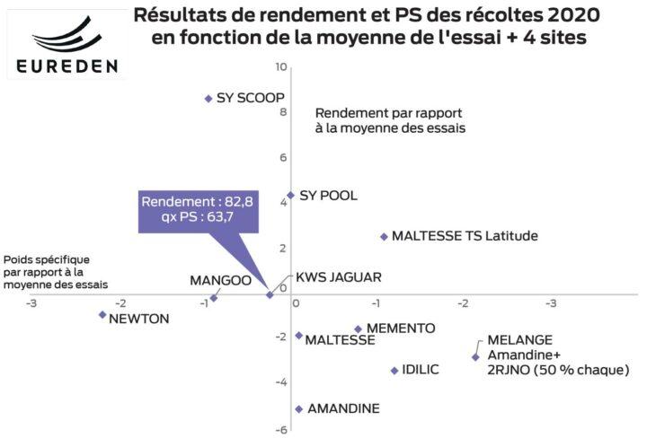 Synthese Paysan Breton Oh Gamme 2020