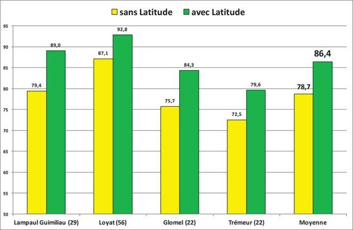 Essais Latitude Xl 2020 Oh Maltesse