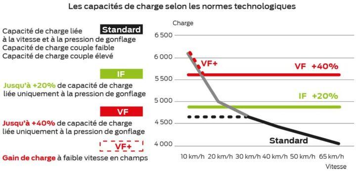 Capacites Chargement