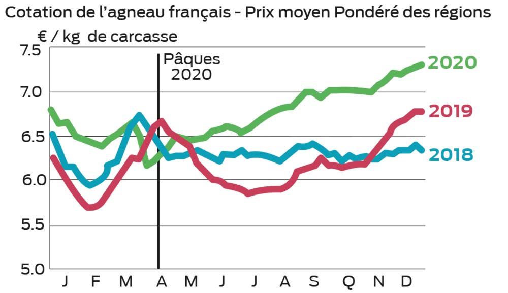 graphique p6