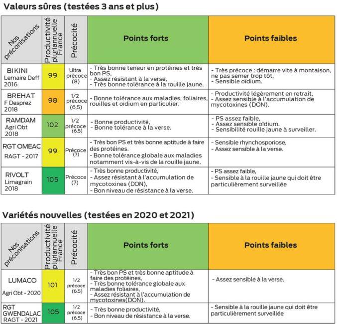 1p 8 nos préconisations variétés triticale 2021 pb
